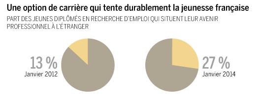 """Infographie """"humeur des jeunes"""" selon l'étude Deloitte de janvier 2014;"""