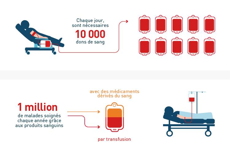infographie don de sang